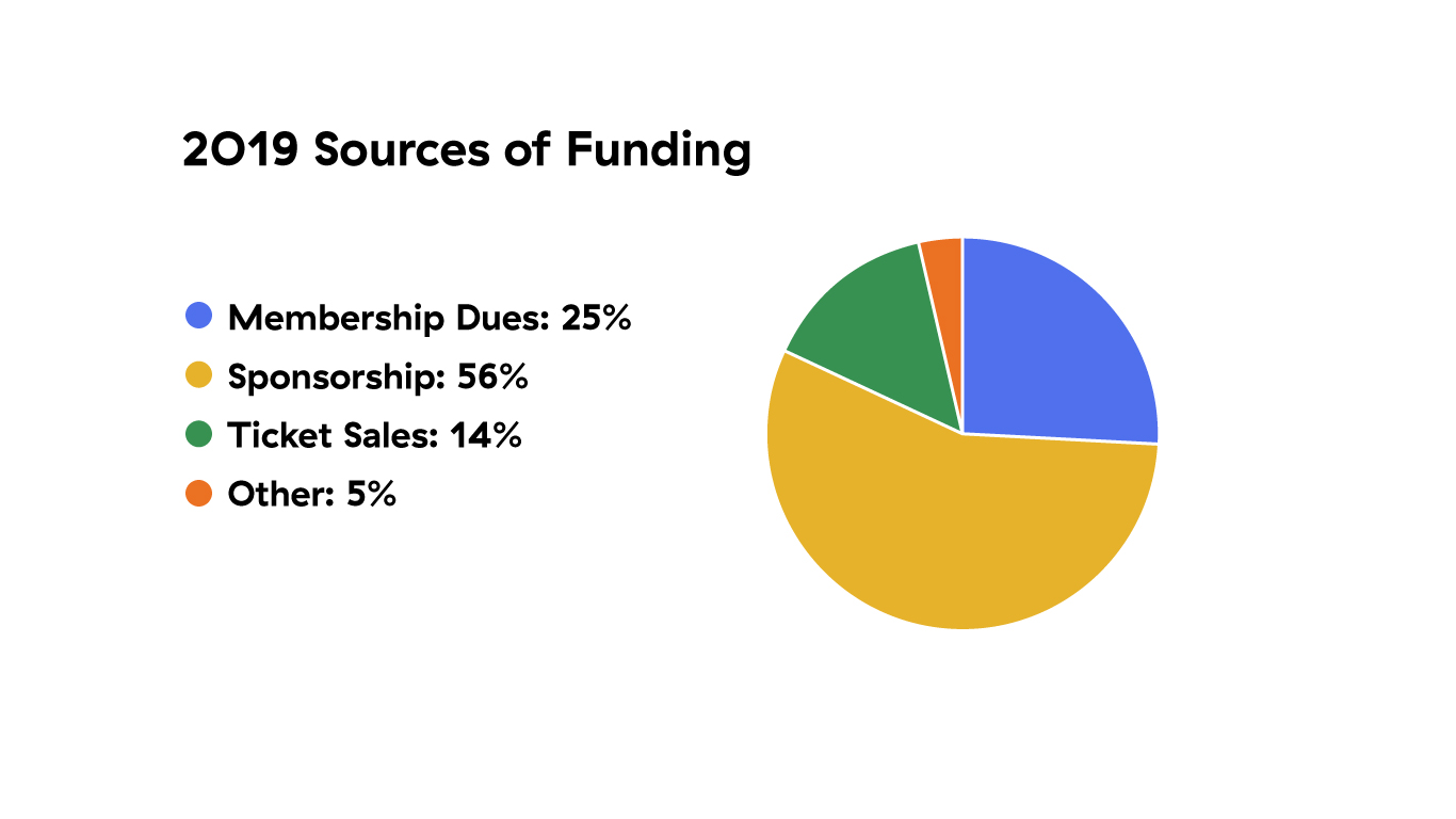 AIGA Portland 2019 Sources of Funding