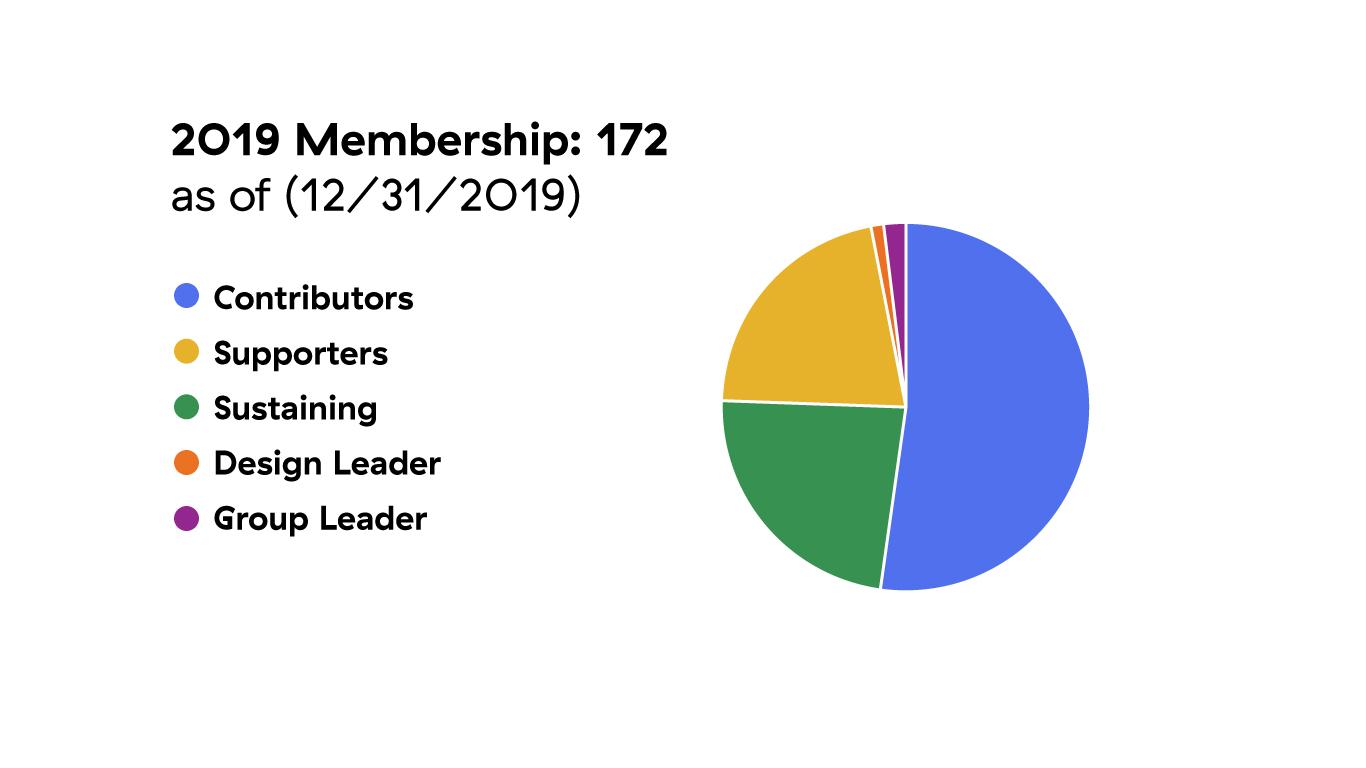 AIGA Portland 2019 Membership Breakdown
