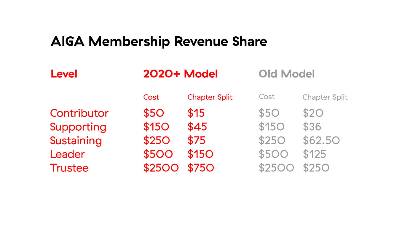 AIGA Membership Revenue Share